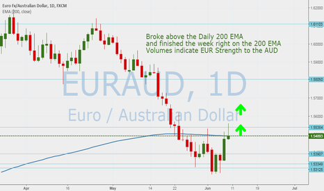 EURAUD: EURAUD has  moved above the daily 200 EMA staying long