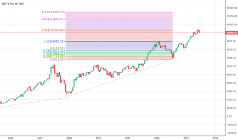 NIFTY: A long Term Selling is seeing on the Chart