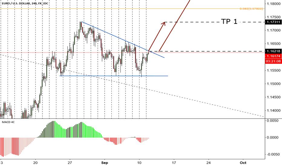 EURUSD: EURUSD triangle for LONG