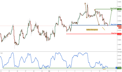 USDCHF: USDCHF testing major support, prepare to buy