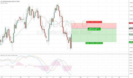 USDCAD: Waiting for USDCAD sell