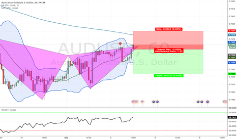 AUDUSD: gartley aud/usd