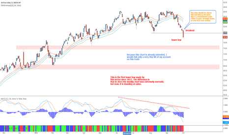XAL: Airline Index - Momentum short trade