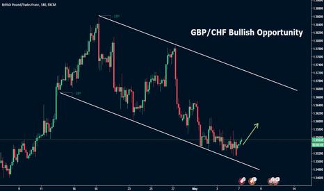 GBPCHF: GBP/CHF Bullish Opportunity