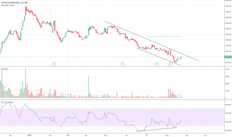 DIXON: Channel Breakout and RSI divergence