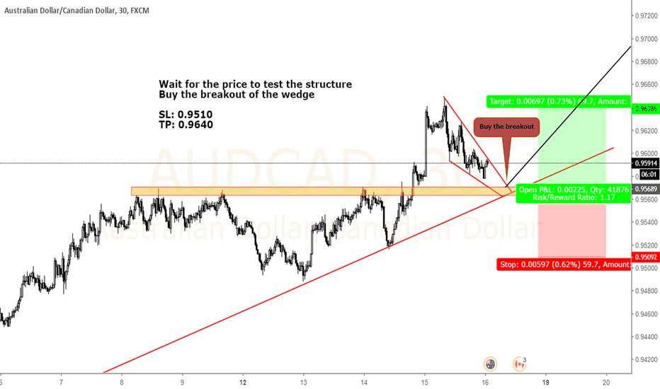 AUDCAD: AUDCAD Short term setup. Don't miss the breakoyt.