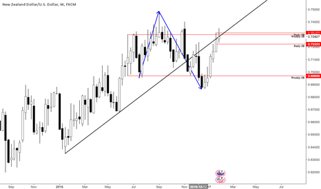 NZDUSD: Outlook NzdUsd