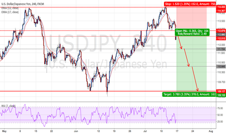 USDJPY: USDJPY : Short positions - Ratio ( 1:2.49 )