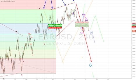EURUSD: EURUSD. Draghis Last Stand at 1,4000. Part2