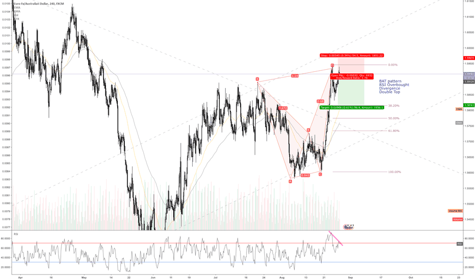 EURAUD: EUR/AUD ~ Bearish BAT pattern