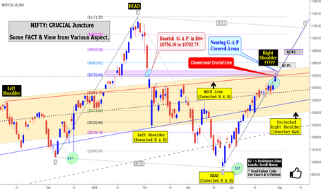 NIFTY: NIFTY: CRUCIAL Juncture Some FACT & View from Various Aspect.