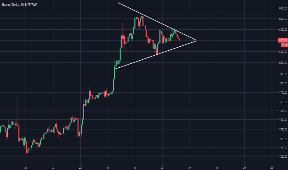 BTCUSD: BTC Short Term Update