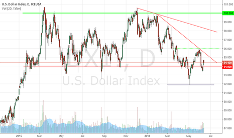 DX1!: The possible rate increases will affect Crude Oil?