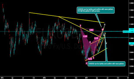 EURUSD: EURUSD can be Gartley and confirm with a pattern.