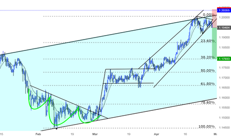 EURCHF: A great opportunity for Shorting EURCHF