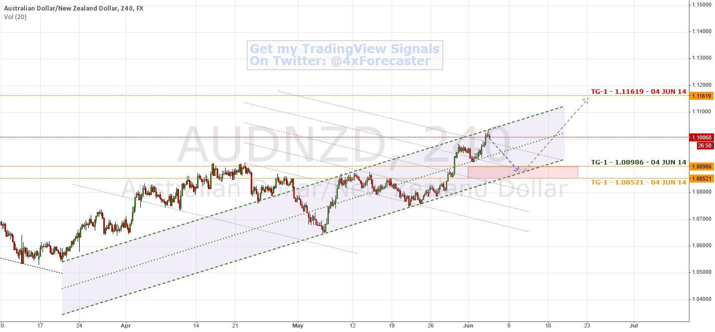 Standard Channel & Momental Line Interplay | $AUD $NZD #Forex