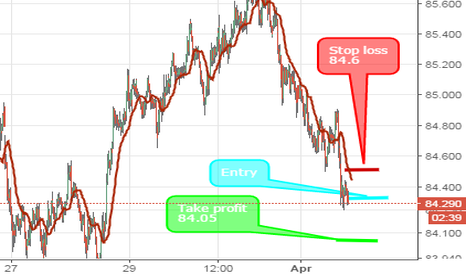 AUDJPY: AUD/JPY short position