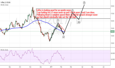 KCH2017: Coffee: Looking For Serious Upside Price Action