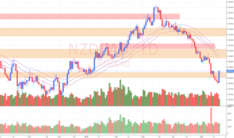 NZDCAD: View on NZD/CAD (21/5/18)