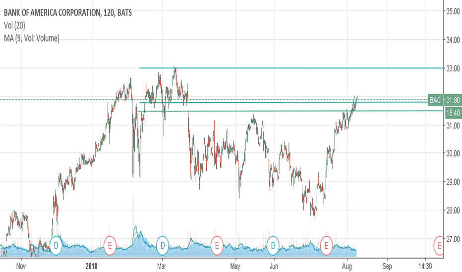 BAC: Bullish all the way to previous high of 2018