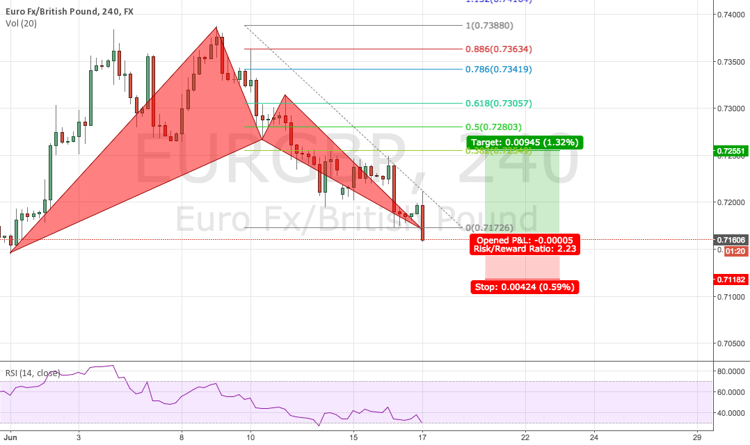 EURGBP Massive Bull Bat good Risk/Reward > 2