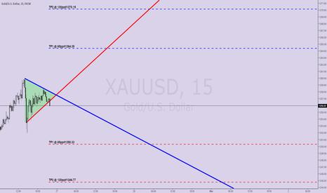 XAUUSD: #45 GOLD M15 Trinity Trade