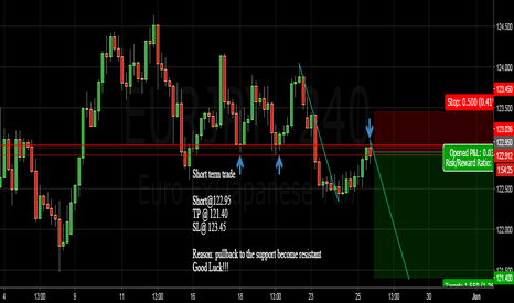 EURJPY: Eurjpy price pull back to Support become resistant