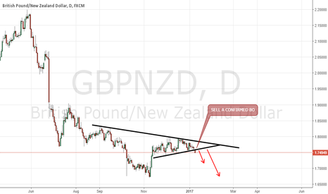 GBPNZD: GBPNZD POTENTIAL BREAKOUT