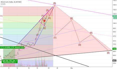 BCHUSD: Bermuda Triangle!