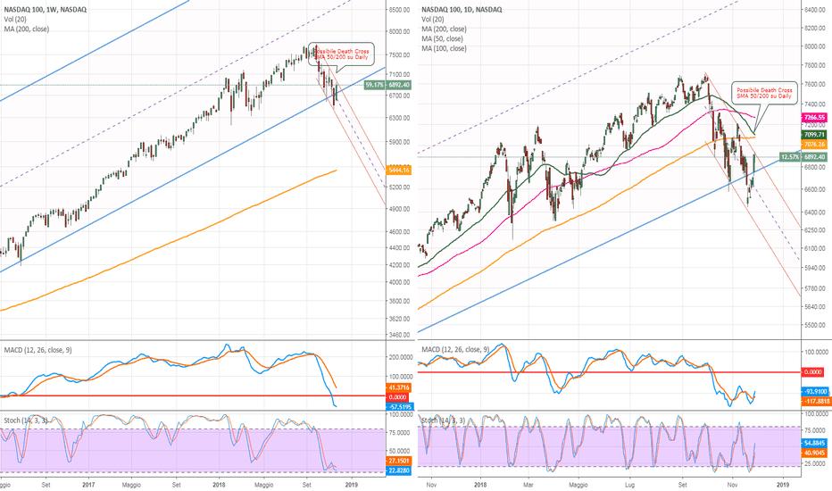 NDX: NASDAQ tecnicamente su supporti delicatissimi.