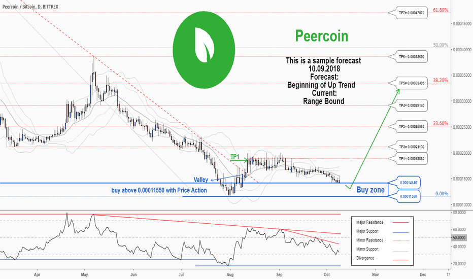 PPCBTC: There is a possibility for the beginning of an uptrend in PPCBTC