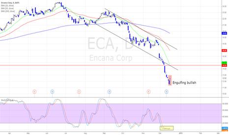 ECA: Engulfing Bullish