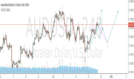 AUDUSD: MOVING TO SOUTH