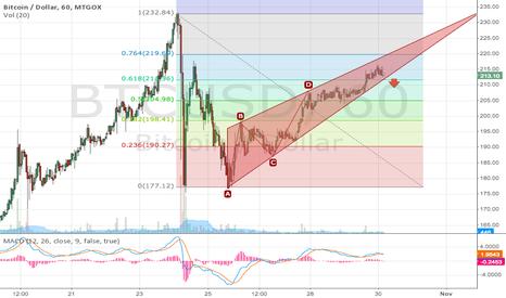 BTCUSD: Bitcoin before downward break