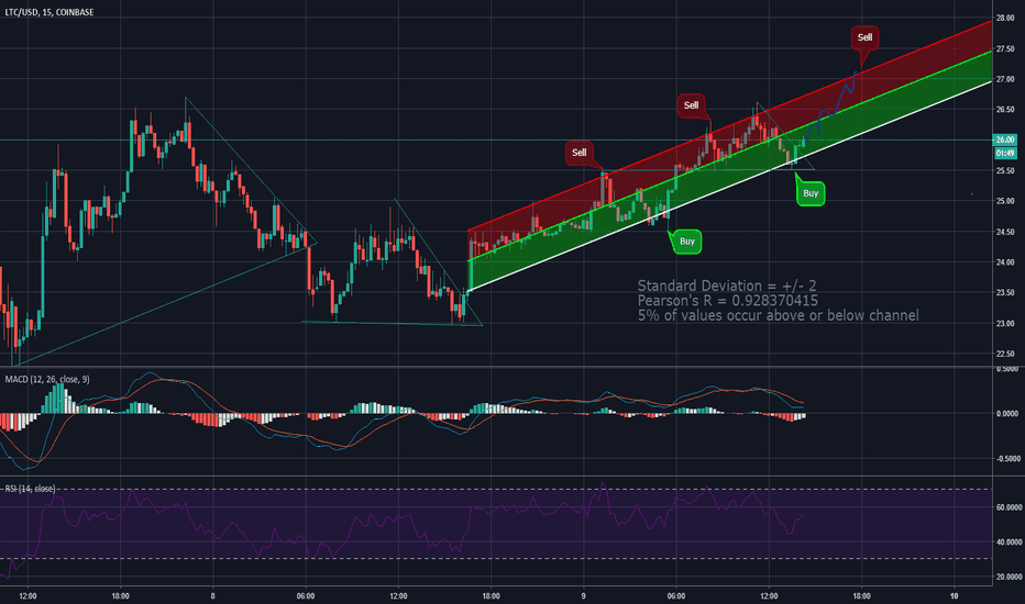LTCUSD: LTC Short-Term Trading