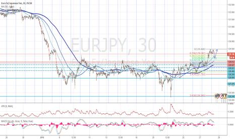 EURJPY: EURUSD Long at 128.86 towards R 129.5