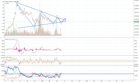WAVESBTC: Waves - Symmetrical Triangle