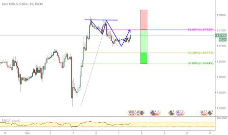 EURUSD: EURUSD _ Potential 2.618 bearish pattern