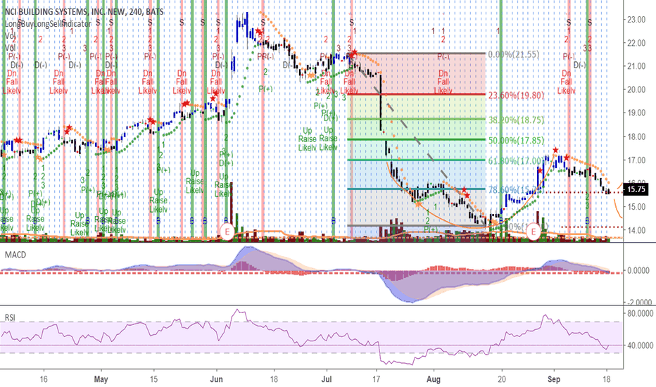 NCS: NCI Constructively forming handle base at 15.75 after 6-7w cup