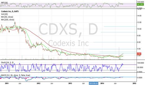 CDXS: CDXS