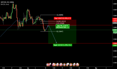 GBPUSD: 4H GBP/USD Short Outlook