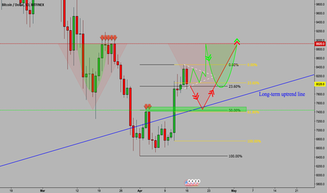 BTCUSD: BTC: The 2 Major Bullish Options Right Now