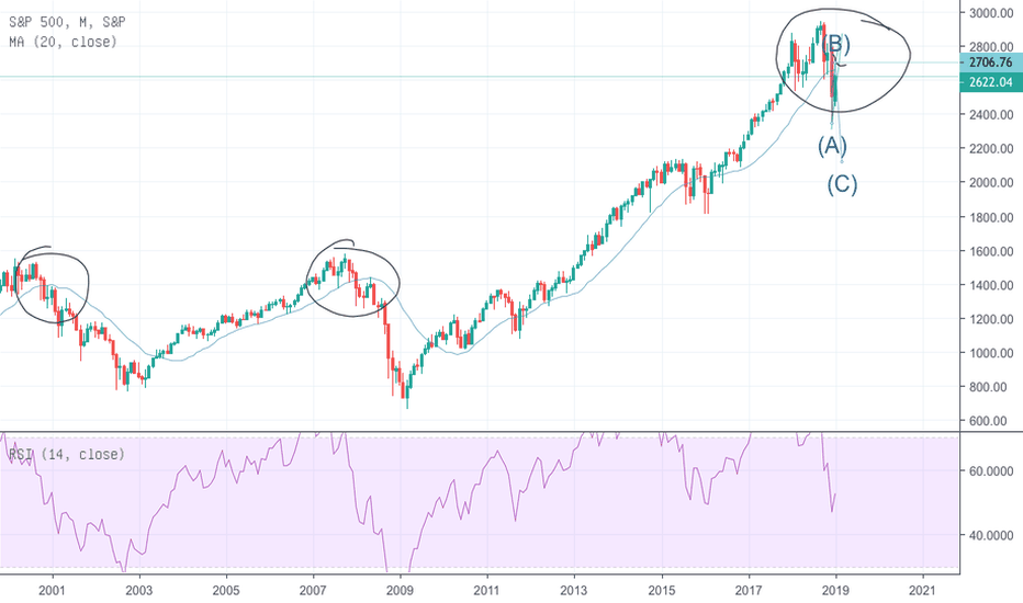 SPX: S&P 500; Re-Test danach massiver abverkauf