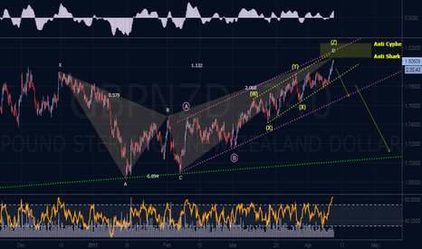 GBPNZD: Bearish Elliott & Harmonic Outlook