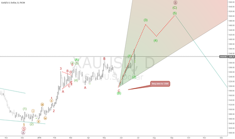 XAUUSD: XAUUSD APDATE FORECAST WAVE (C) IS ON THE WAY TO 1500