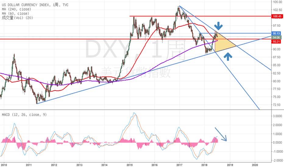 DXY: 美元指數-周線