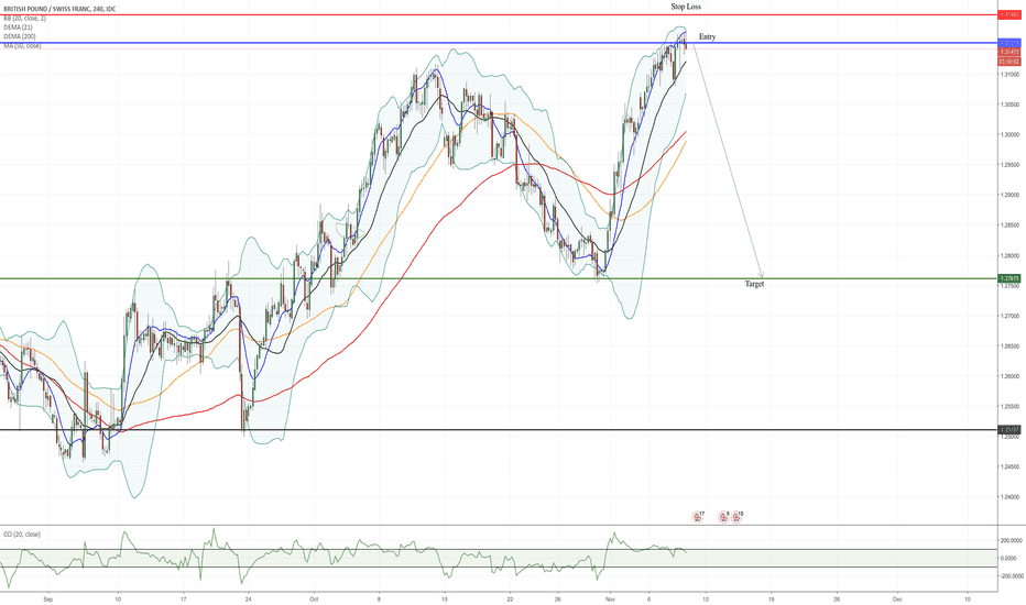 GBPCHF: GBP/CHF Sell Opportunity