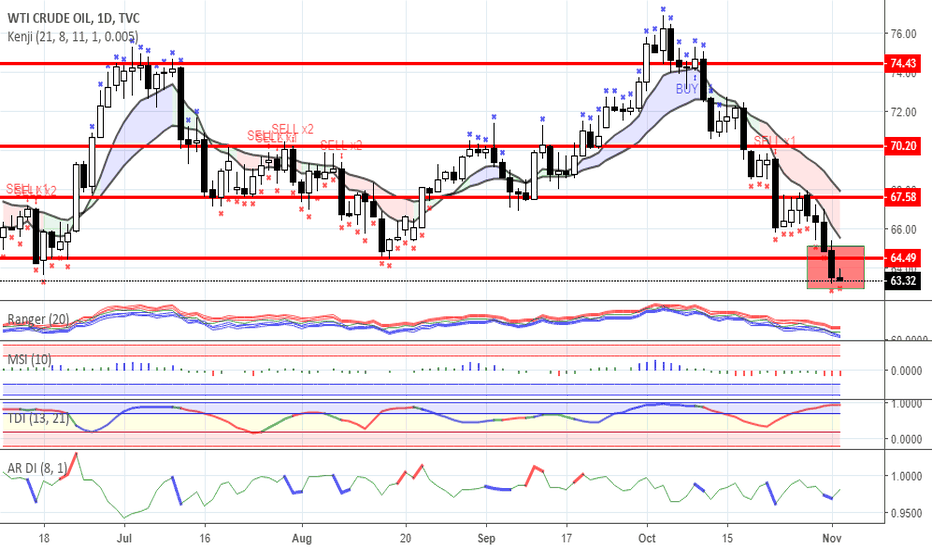 USOIL: Key oil market participants looking for decline in prices
