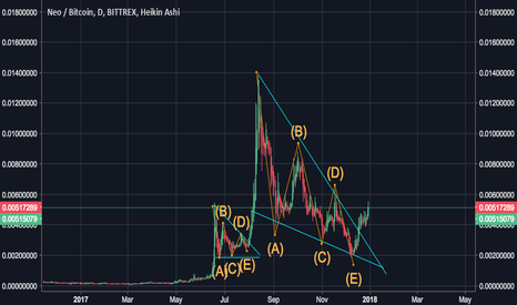 NEOBTC: NEO breaking out of triangle and set for 5X increase