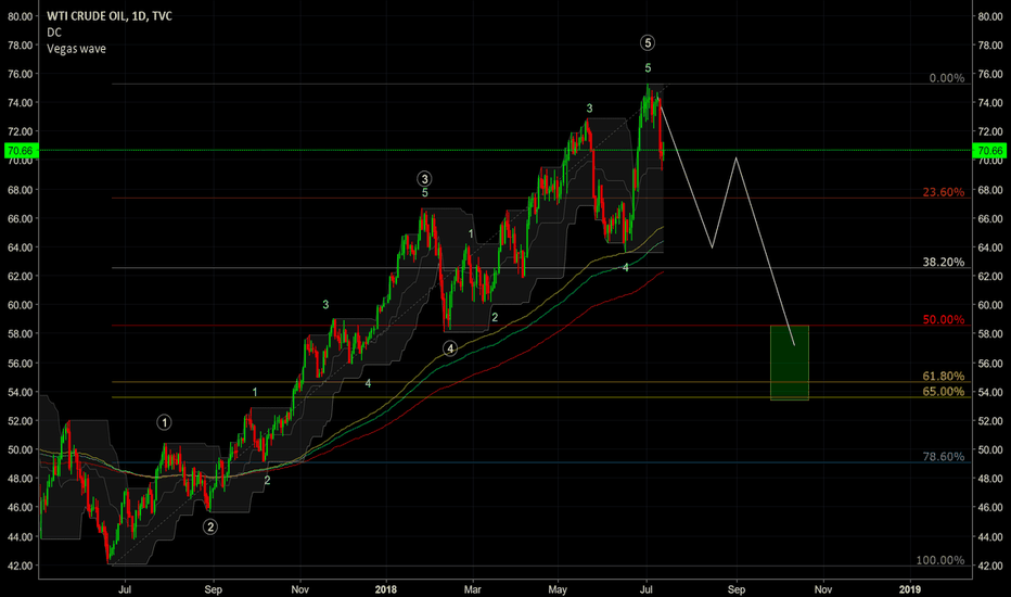 USOIL: Looking to short